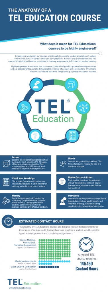 The Anatomy of a TEL Education Course Infographic