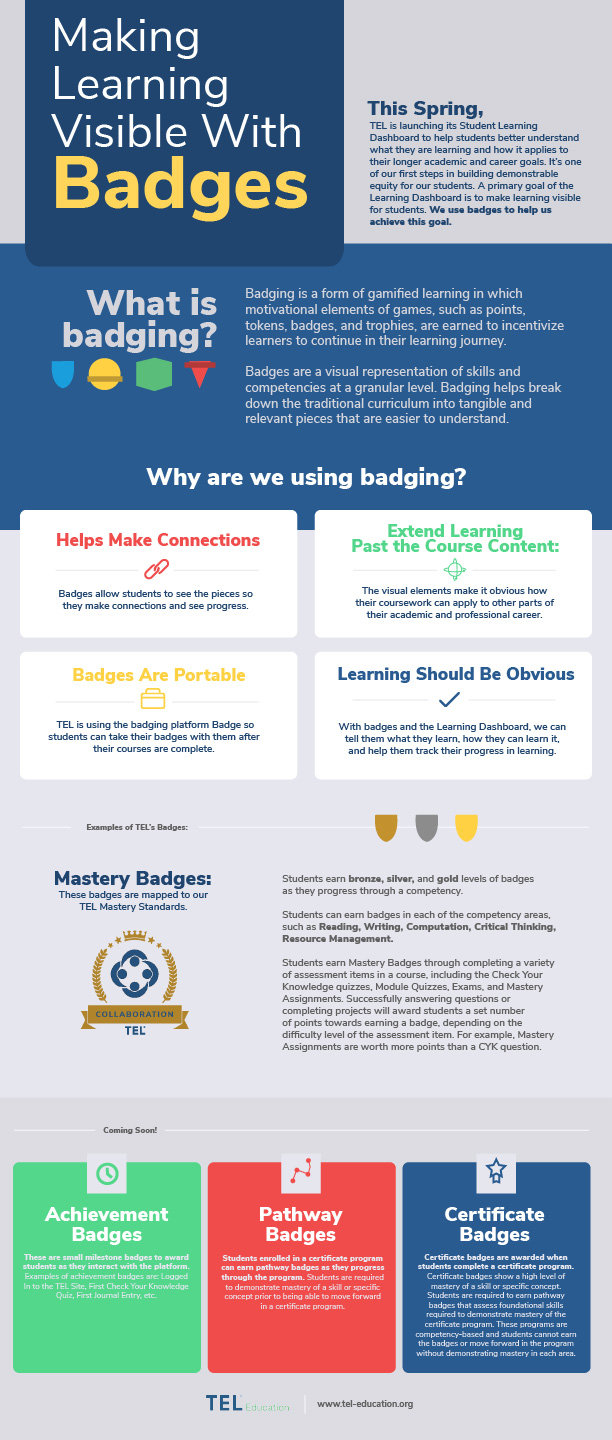Making Learning Visible with Badges Infographic