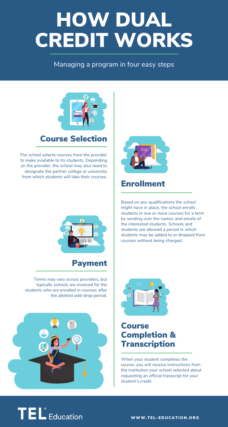 Infographic for how dual credit works with TEL Education