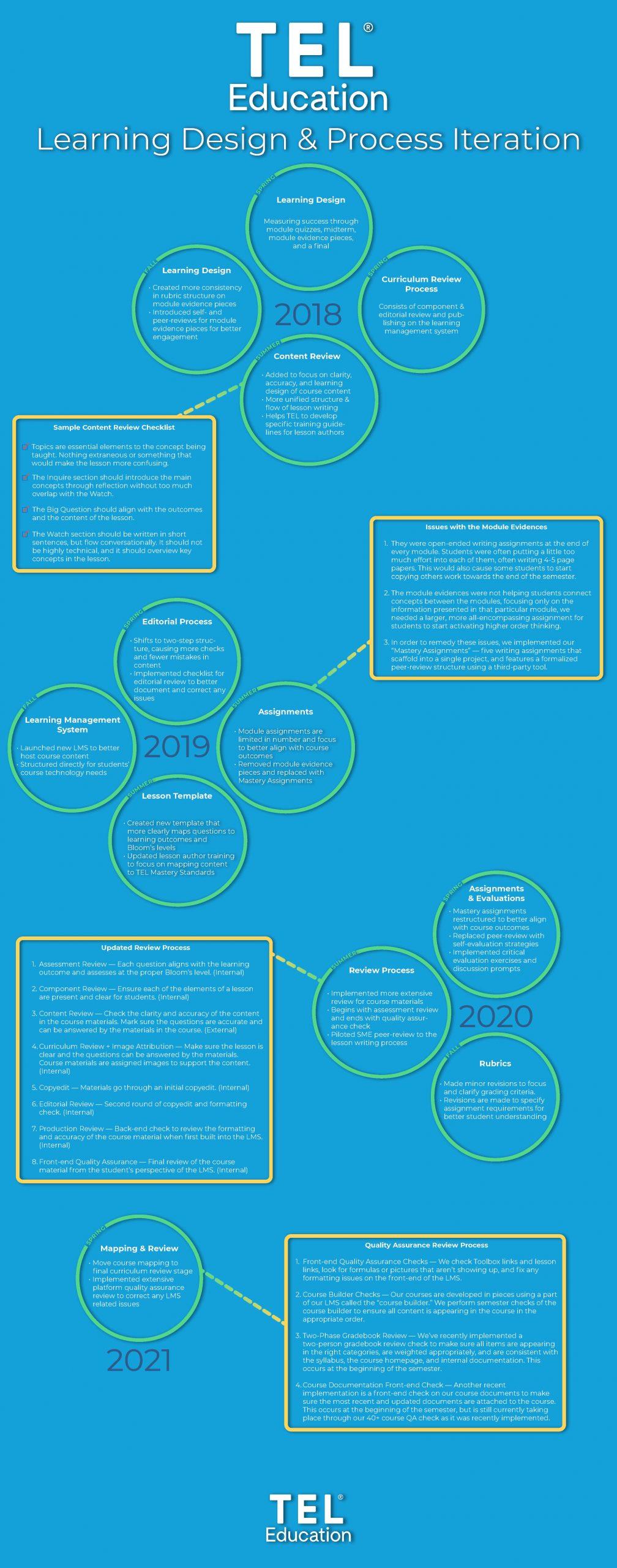 Learning Design Iteration Timeline