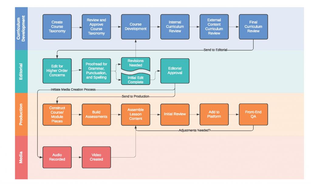Flowchart depicting TEL's course design process