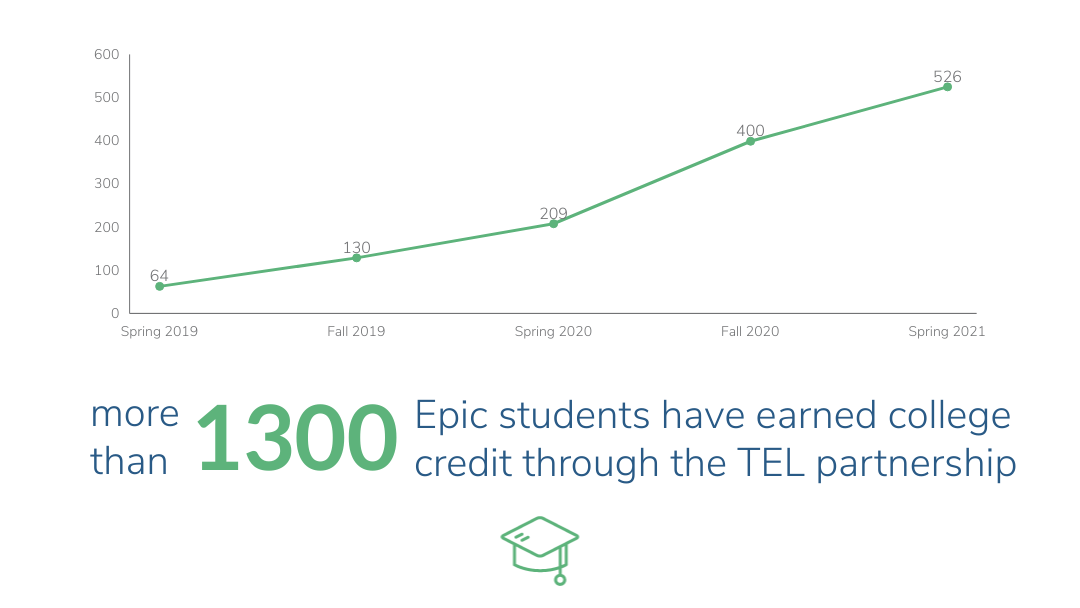 Line graph depicting Epic Charter School's students earning college credit over different semesters. Spring 2019: 64 students. Fall 2019: 130 students. Spring 2020: 209 students. Fall 2020: 400 students. Spring 2021: 526 students. Total: 1329 students.